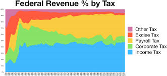 Federal Revenue By Year Chart File Taxes Revenue By Source Chart History Png Wikimedia