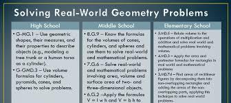 Common Core Math Progressions Chart