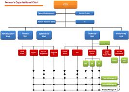 Organizational Chart Fulmen Company