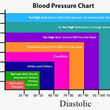 Blood Pressure Chart Visual Ly