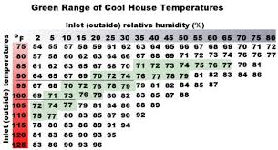 Evaporative Cooler Air Temperature Relative Humidity Chart Laurels Adventures In Home Repair Why Is My Swamp
