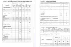 Анализ себестоимости продукции курсовая работа Анализ себестоимости продукции 2