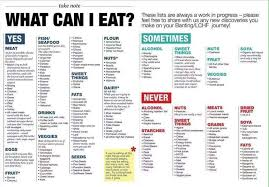 Keto Chart Of Foods Dos And Donts Food List My Fat Loss Journey On Lchf