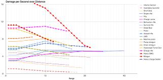 Rimworld Weapons Chart Dps Over Distance Rimworld