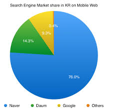 job search job search engine korea search engine market share in jp tw and hk