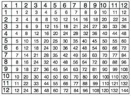 Full Size Multiplication Chart 1 12 Free Printable Multiplication Table 1 12 Math Full Size Of