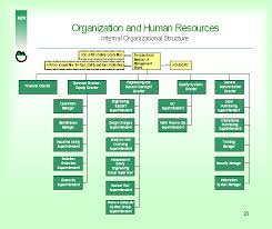 Download Flowchart Template Page 2 Of 3 Online Charts