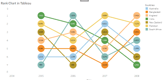 Ranking Chart Rank Chart In Tableau Analytics Tuts