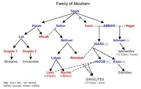 Family Of Abraham