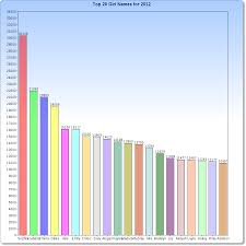 Top 1000 Girl Names In Chart Form Baby Name Statistics Blog