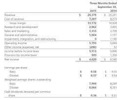 Microsoft Income Statement