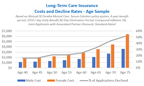 Barbara marquand is a staff writer at. Mutual Of Omaha Long Term Care Insurance Compare Long Term Care