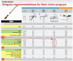 Oregon Saw Chain Conversion Chart 79 Most Popular Oregon Chainsaw Chart