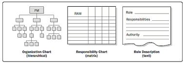 Organization Charts And Position Descrip Pmbok