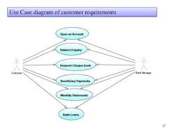 java project report online banking system    fund transfer      use case diagram