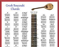 Greek Bouzouki Chords Poster 13x19 5 Position Logo Chart