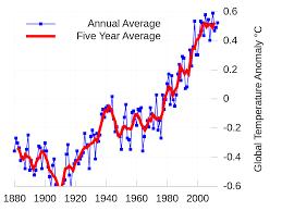 Average Global Temperature By Year Chart File Instrumental Temperature Record Nasa Svg Wikimedia