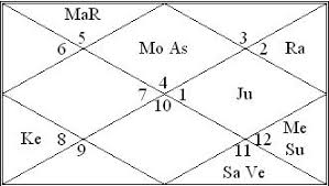 Horoscope Chart Why Relationship Fails Marriage And Relationiships Astrology