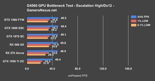Testing When The Intel G4560 Bottlenecks Gpus Gtx 1050 Ti