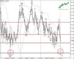 Nzdjpy Chart Daily Forex Update For January 8 Nzd Jpy Investing Com