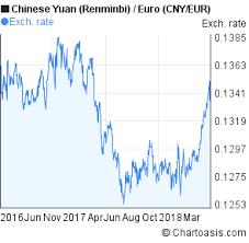 Cny Eur 2 Years Chart Chartoasis Com