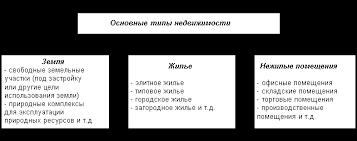 Основные понятия недвижимости Реферат Основные типы недвижимости