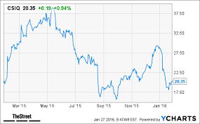 This Solar Stock Could Rise Nearly 75 In 2016 Csiq