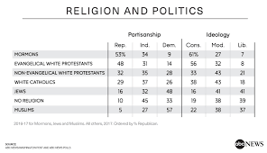 What Denomination Am I Chart Protestants Decline More Have No Religion In A Sharply
