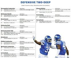Kentucky Depth Chart Kentucky Wildcats Football 2017 Roster And Depth Chart