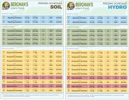 Cannabis Fertilizer Chart The Best Marijuana Fertilizers And Nutrients I Love