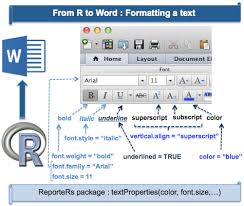 Create And Format Word Documents Using R Software And Reporters