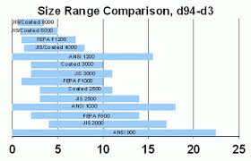 Grit Size Conversion Chart 59 Methodical Abrasive Grain Size Chart
