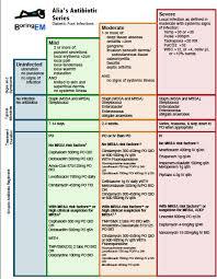 Diabetic Foot Exam Chart Medical Concepts Diabetic Foot Infections Canadiem