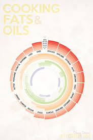 High Heat Cooking Oil Chart The Best Temperatures And Uses For Common Cooking Oils