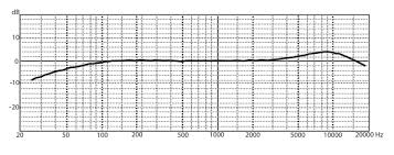Neumann Km184 Frequency Response Chart 5 Best Microphones For Recording Drums In A Home Studio On A