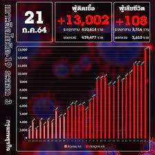ยอด 'โควิด-19' วันนี้ ยังวิกฤติ! พบติดเชื้อเพิ่ม 13,002 ราย เสียชีวิต