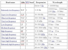 Em Spectrum Frequency Chart Electromagnetic Spectrum Wavelengths And Frequencies Chart