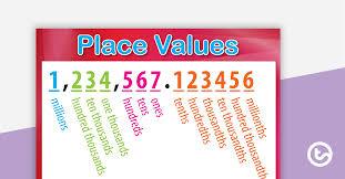 Tenths Hundredths Thousandths Chart Place Value Charts Millions To Millionths