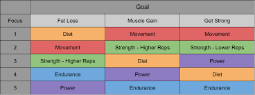 Workout Goal Chart How To Train For Any Fitness Goal All Terrain Human