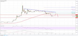 Xrp Usd Price Chart Xrp Will Rise Or Fall Ripple Price Analysis 25 Sep Coinnounce