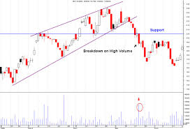 Rising Wedge Chart Pattern Rising Wedge Stock Charts Pattern Explained For You