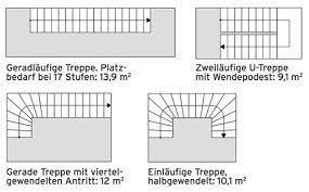 Am meisten platz brauchen gerade, einläufige treppen, dafür könnte darunter ein einbauschrank platziert werden. Treppe Planen Und Einbauen Das Haus