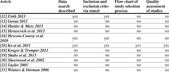 Description Of Data Collection Details Of Reviews Download