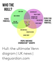 John Venn Venn Diagram Who The Hull John Venn John Prescott Tracey Thorn Mick