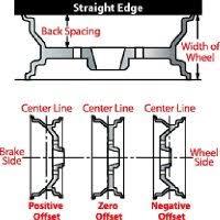 Wheel Offset To Backspace Calculator Gtsparkplugs