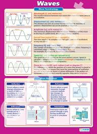larger than a1 in size the waves wall chart is ideal for your physics classroom