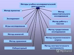 Презентация на тему Организация исследовательской деятельности  4 Методы