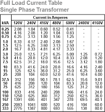 selecting transformer 1 Line Single Phase Transformer Wiring Diagram full load current table single phase transformer Single Phase Transformer Connections
