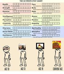 The Ultimate Stat Chart Health Face Physical Health