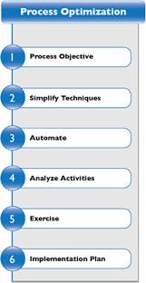 Process Optimization The Pim Group